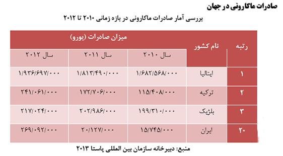 بررسی وضعیت صادرات ماکارونی از ایران