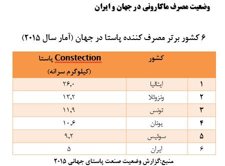 میزان مصرف ماکارونی و پاستا در ایران و جهان